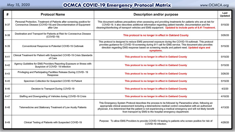 COVID-19 Emergency Protocol Matrix